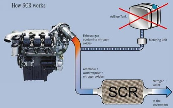 Truck Adblue Emulator for IVECO how scr works
